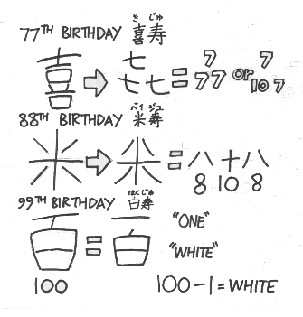 Happy Birthday Japanese Kanji